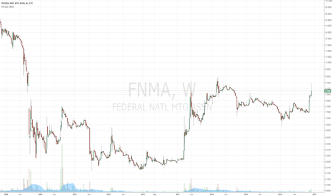 FNMA: For those involved in the FNMA Saga, it's been a good 4 weeks.