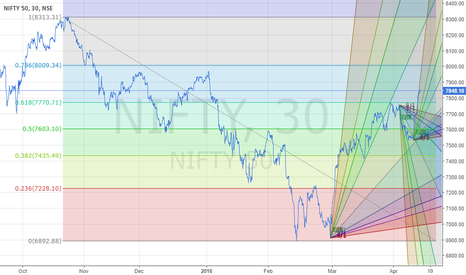 NIFTY: CNX NIFTY LONG