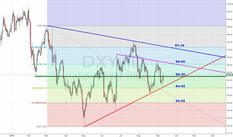 DXY: DXY - Dollar Index Analysis