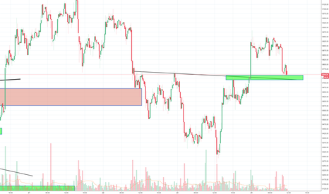 BTCUSD: Small inverse H&S with a target around 9200