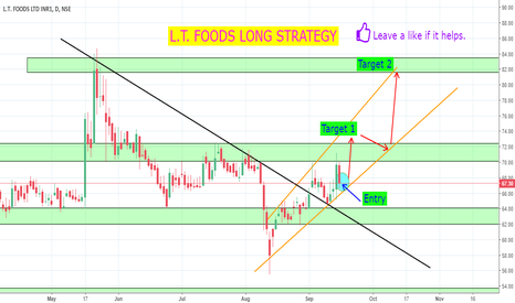 DAAWAT: L.T. FOODS LONG STRATEGY