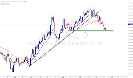 NZDCAD: NZDCAD trading plan
