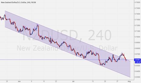 NZDUSD: $NZDUSD Backs into channel.