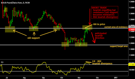 GBPCHF: GBP/CHF short trade on the daily chart