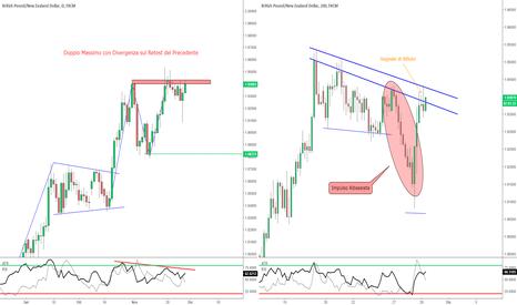GBPNZD: GBP/NZD - Possibilità per uno Short Contro-Trend?