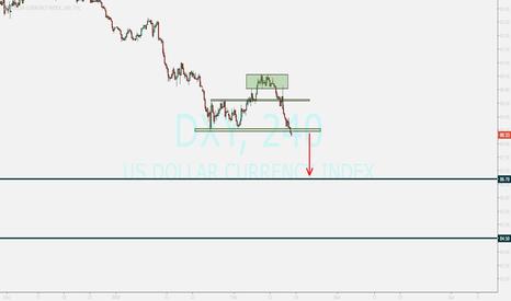 DXY: DOLLAR....falling