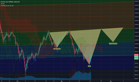 BTCUSD: Inverse Head and Shoulders On a Pitchfork