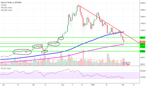 BTCUSD: BTC Bounce? A short analysis with entry points