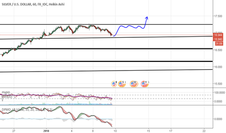 XAGUSD: Silver ready to bounce and rise on the sky