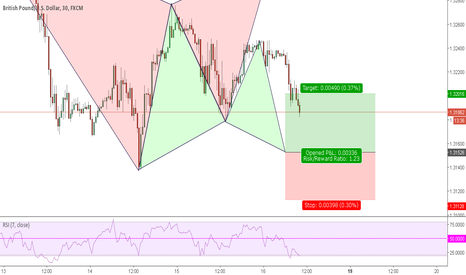 GBPUSD: GBP USD potential Bullish Gartley Pattern