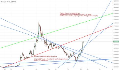 ETHBTC: ethereum next bitcoin