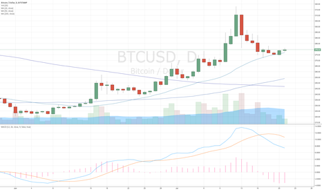 BTCUSD: Bitcoin $BTC Bounce Alert on 20MA (DAILY)