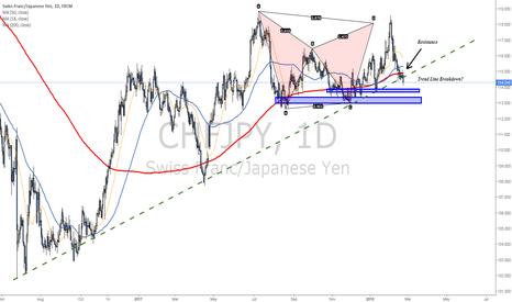 CHFJPY: Potential Shift in trend