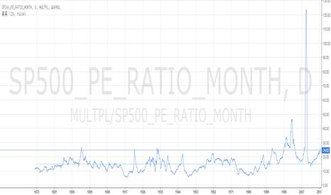 MULTPL/SP500_PE_RATIO_MONTH: S&P 500 PE Ratio