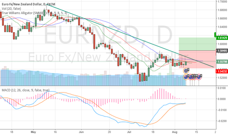 EURNZD: upside potential in EURNZD.