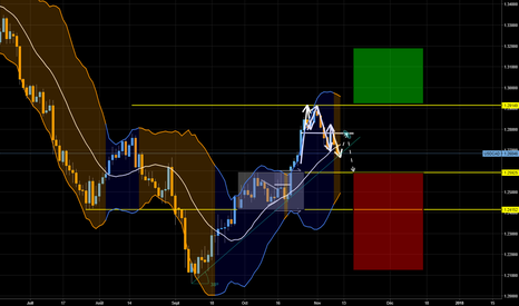 USDCAD: USD CAD plan semaine 45