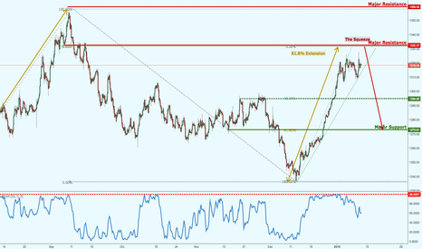 XAUUSD: Gold remaining under bearish pressure for a potential reversal!