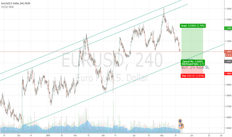 EURUSD: BUY EUR/USD