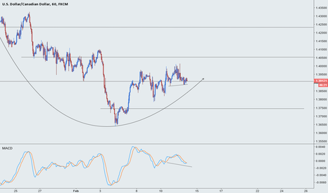 USDCAD: USDCAD - I r8 it 8/8 because it's g8