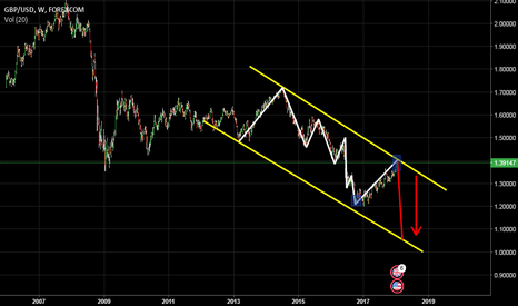 GBPUSD: (GBP)      many peoples asking me  sell or buy ? now looking