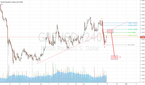 GBPUSD: GBPUSD - ABCD in development