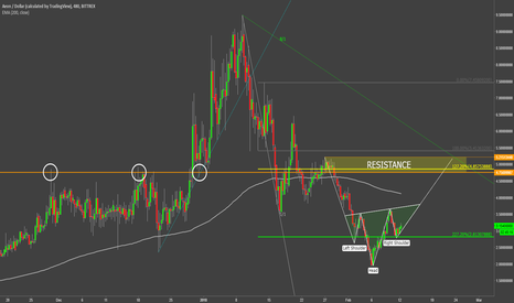 AEONUSD: Aeon Could Rise 50% Towards Major Resistance