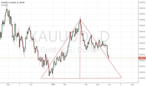 XAUUSD: GOLD TRIANGLE HEADING TOWARD TO 1200USD