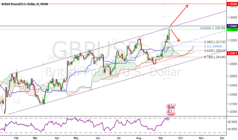 GBPUSD: GBPUSD - Where are we ?