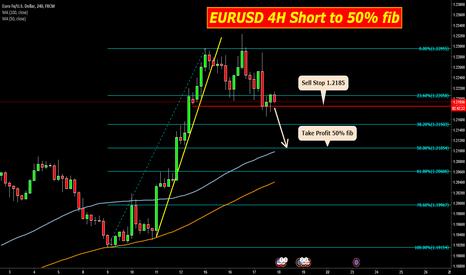 EURUSD: EURUSD 4H Short to 50% Fib