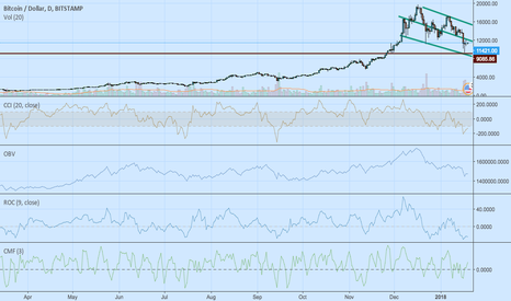 BTCUSD: BTC still in downtrend..........
