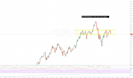 BTCUSD: BTCUSD between a rock and a hard place