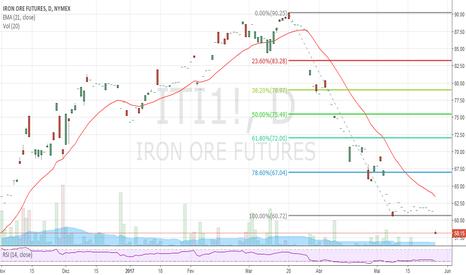 ITI1!: Minério de ferro caindo bastante