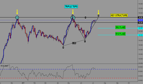 GBPJPY: GBP/JPY POTENTIAL 3X TOPS + ABCD
