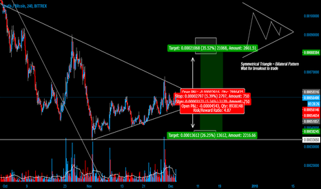 STRATBTC: $strat $btc Strat mooving in Symmetrical triangle