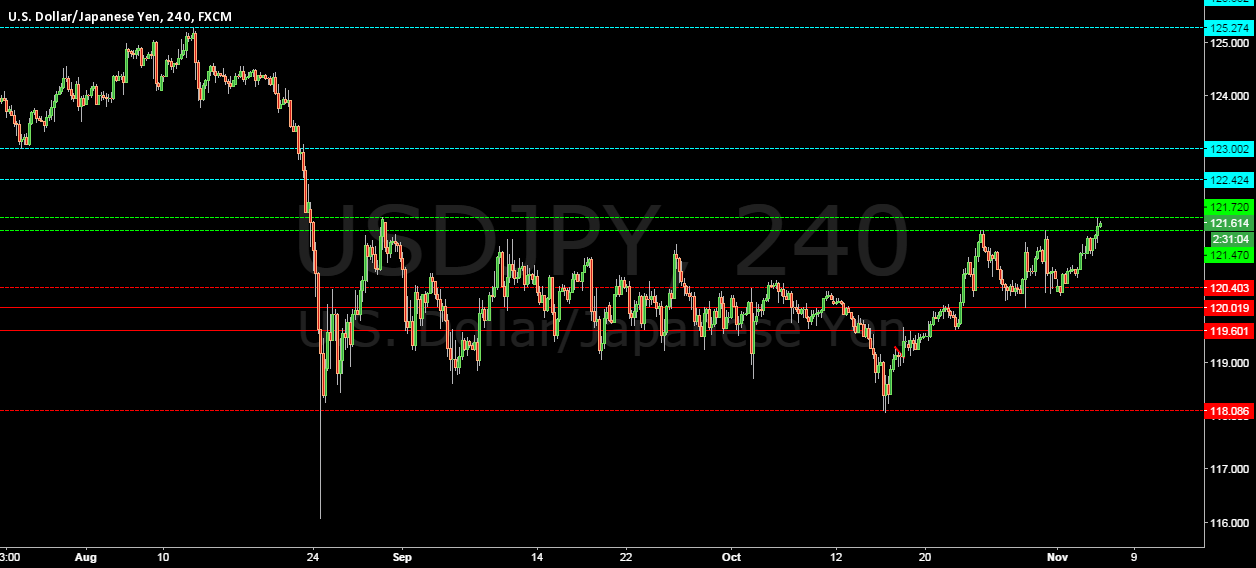 USDJPY LONG IS THE ONLY OPTION ABOVE 121.47