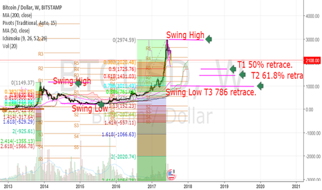 BTCUSD: Bitcoin long term fib analysis. Bitcoin has a long way to sell.
