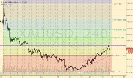 XAUUSD: XAU/USD Gold : Short