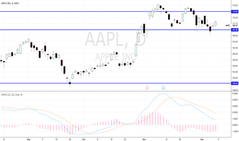 AAPL: Long Term Projection for AAPL in 2018