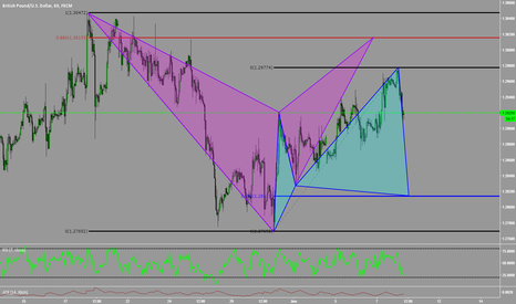 GBPUSD: Bracketing GBPUSD with Advanced Patterns