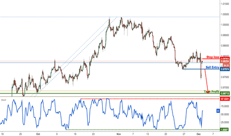 USDCHF: USDCHF profit target reached perfectly, remain bearish