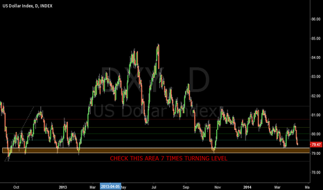 DXY: DOLLAR INDEX TURNING LEVEL 7 TIMES