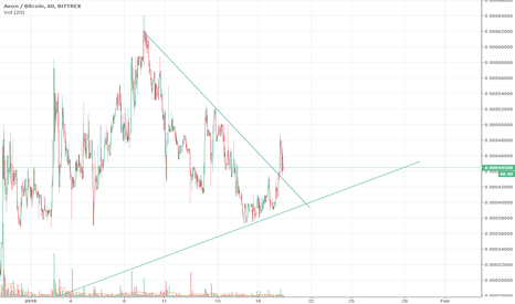 AEONBTC: It's Going One Way: UP. Technical & Fundamental Reasons