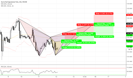 EURJPY: STAIRCASE HARMONIC PATTERNS (UNIQUE SHORT OPPORTUNITIES)