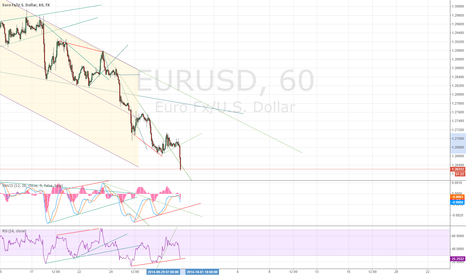 EURUSD: EURUSD - stopped out