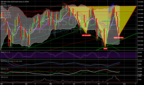 SPX500: Possible Inverted H&S forming?