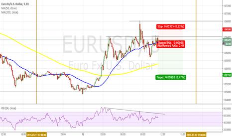 EURUSD: EURUSD inminent short 80 pips five hours range