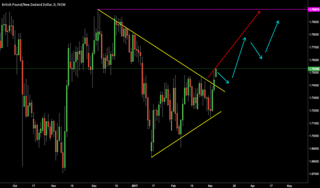 GBPNZD: possible long entry