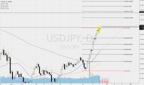 USDJPY: USDJPY - many bearish signals