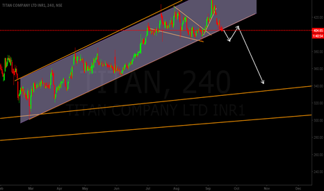 TITAN: TITAN CHANNEL breakout SELL Setup