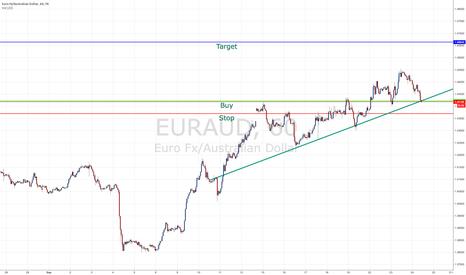EURAUD: Euraud Long